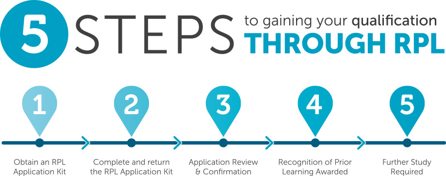 The-5-steps-of-the-Recgnition-of-Prior-Learning-process1